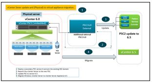 vCenter update  – vCenter update from 6.0 to 6.5 : Physical Server with embedded installation (vCenter andPSC)